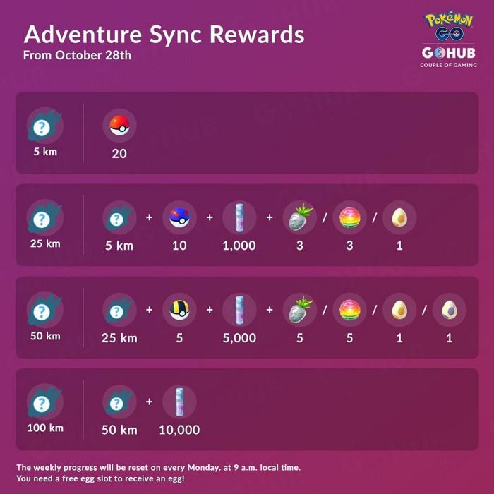 Pokémon Go Walking Rewards
